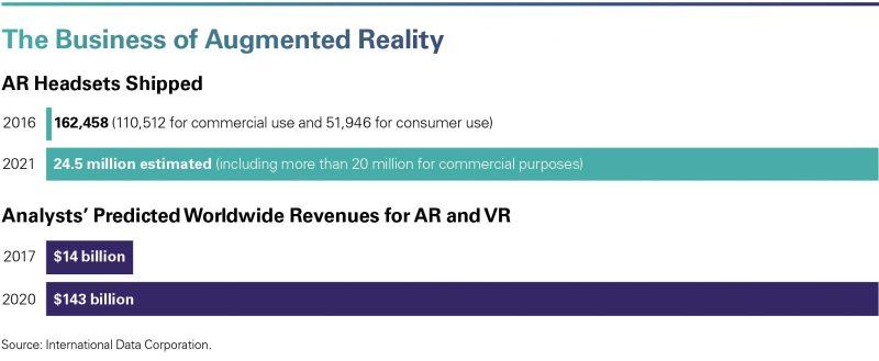 Augmented reality Reducing the Skills Gap